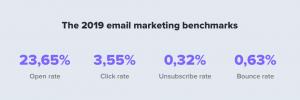 open-rate یا نرخ پایین خواندن ایمیل