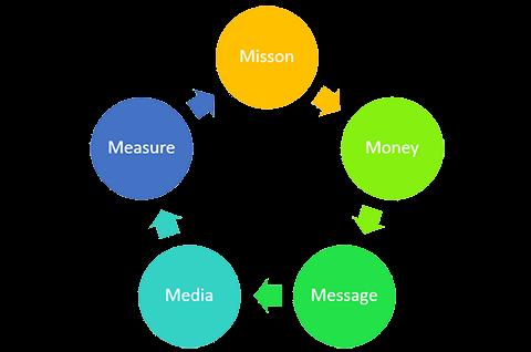 مدل 5M برای کمپین دیجیتال