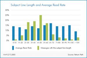 میانگین نرخ خواندن ایمیل ها و طول عنوان ایمیل