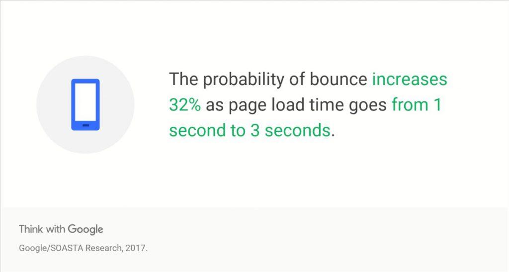 سرعت بارگذاری یک صفحه
