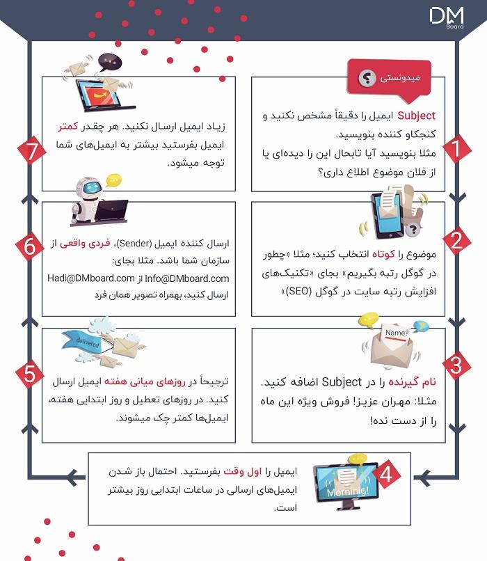 اینفوگرافی افزایش نرخ کلیک ایمیل (ایمیل مارکتینگ)