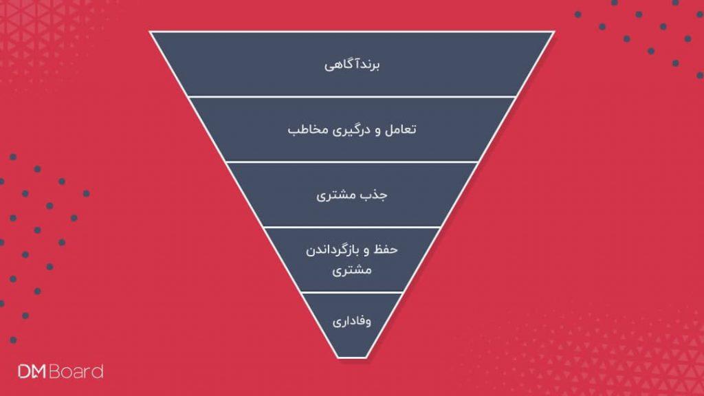 وبینار قیف بازاریابی